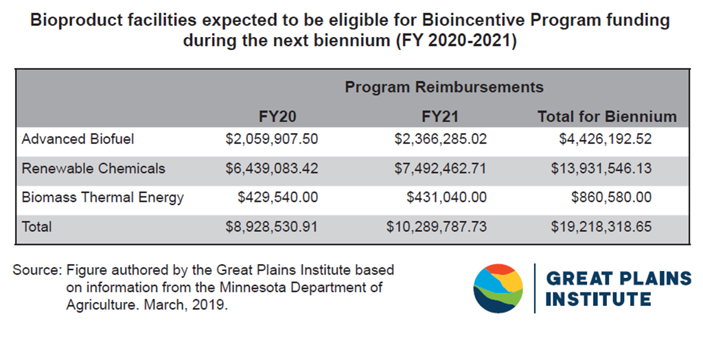 MN Bioincentive Projective Program Reimbursments through 2021